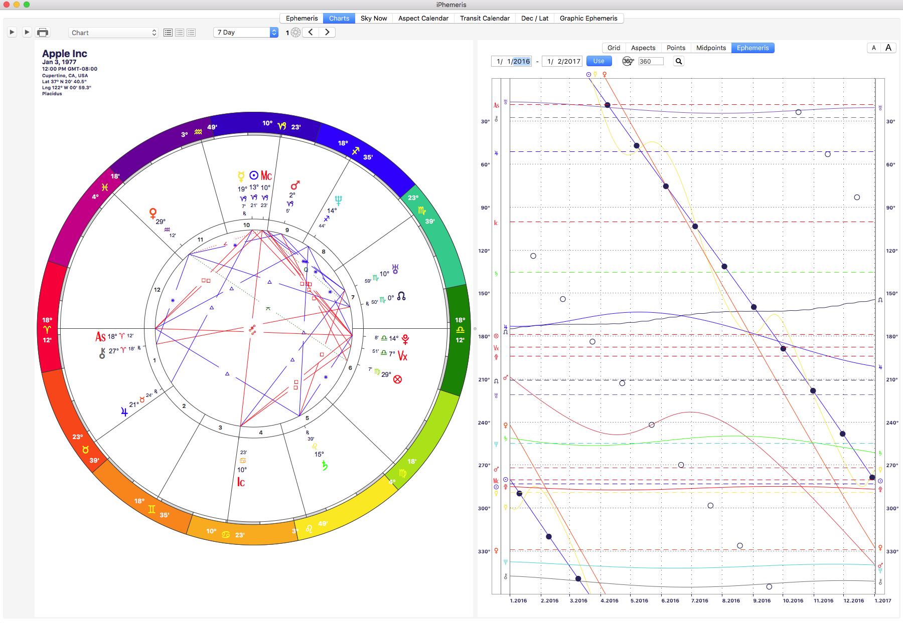Graphic Ephemeris - Chart overlay