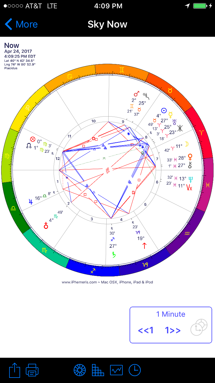iPhemeris Astrology Charts